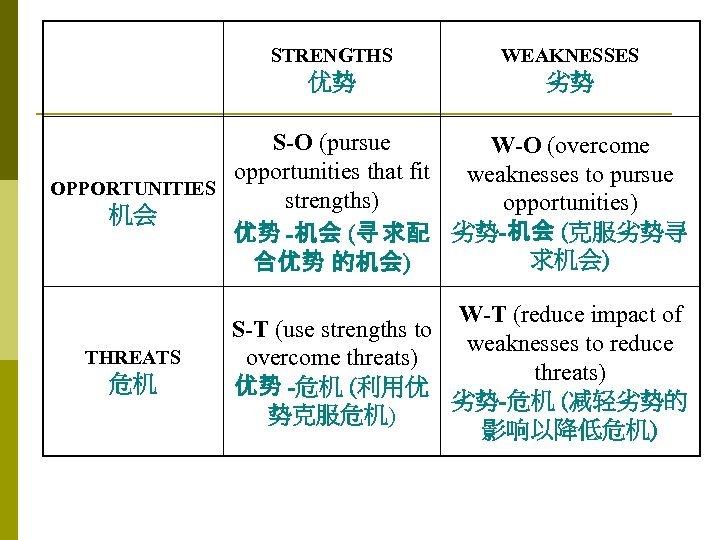 STRENGTHS WEAKNESSES 优势 劣势 S-O (pursue W-O (overcome opportunities that fit weaknesses to pursue
