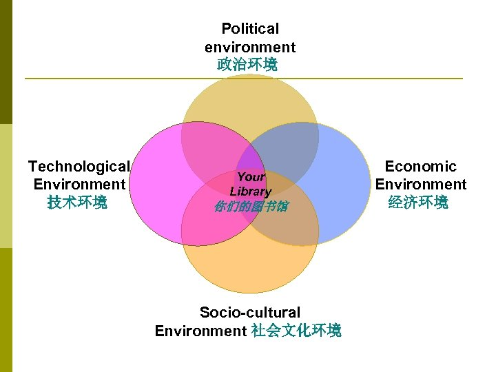 Political environment 政治环境 Technological Environment 技术环境 Your Library 你们的图书馆 Socio-cultural Environment 社会文化环境 Economic Environment