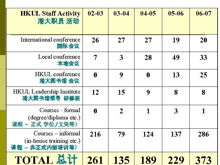 HKUL Staff Activity 港大职员 活动 02 -03 03 -04 04 -05 05 -06 06