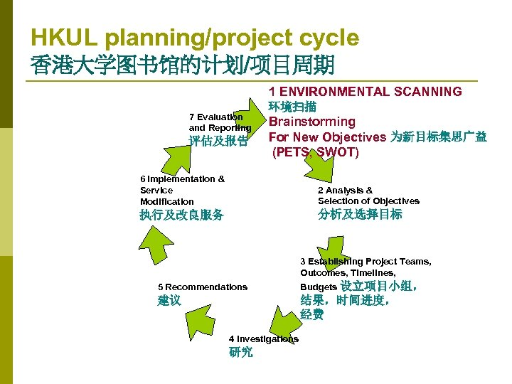 HKUL planning/project cycle 香港大学图书馆的计划/项目周期 1 ENVIRONMENTAL SCANNING 7 Evaluation and Reporting 评估及报告 环境扫描 Brainstorming