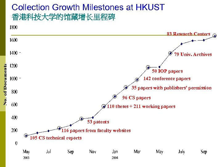 Collection Growth Milestones at HKUST 香港科技大学的馆藏增长里程碑 83 Research Centers 79 Univ. Archives 50 IOP