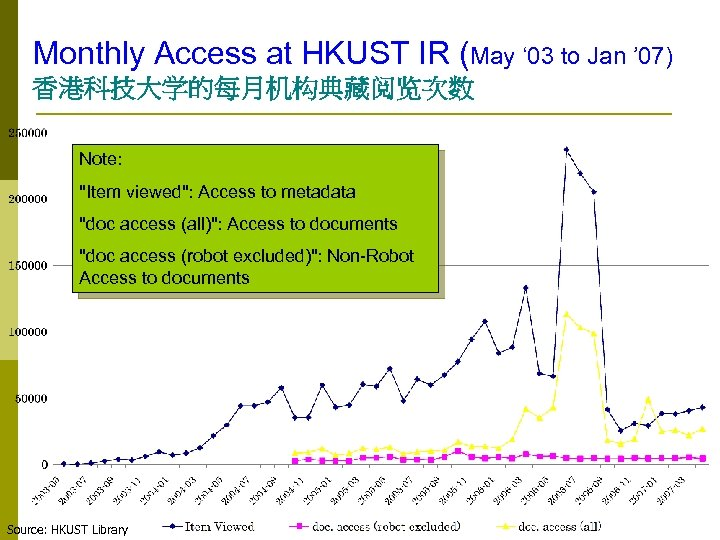Monthly Access at HKUST IR (May ' 03 to Jan ' 07) 香港科技大学的每月机构典藏阅览次数 Note: