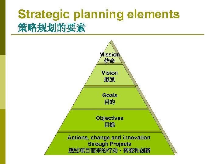 Strategic planning elements 策略规划的要素 Mission 使命 Vision 愿景 Goals 目的 Objectives 目标 Actions, change