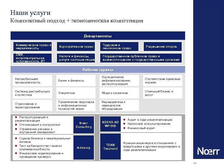 Наши услуги Комплексный подход + экономическая компетенция Департаменты Коммерческое право и недвижимость Корпоративное право
