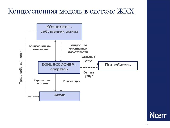 Концессионная модель в системе ЖКХ Право собственности КОНЦЕДЕНТ собственник актива Контроль за исполнением обязательств