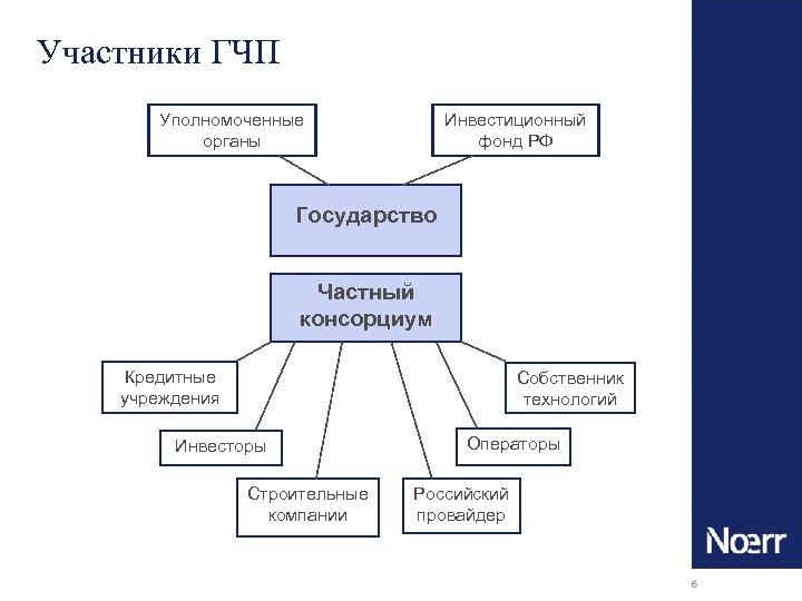 Участники ГЧП Уполномоченные органы Инвестиционный фонд РФ Государство Частный консорциум Кредитные учреждения Собственник технологий