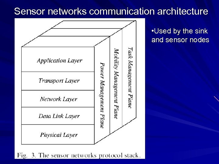 Sensor networks communication architecture • Used by the sink and sensor nodes