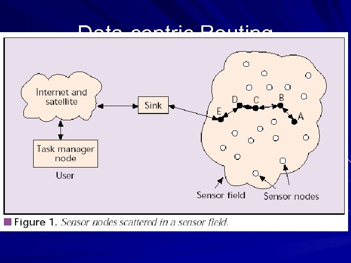 Data-centric Routing Interest dissemination is performed to assign the sensing tasks to the sensor