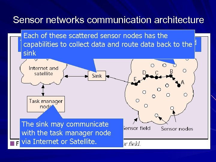 Sensor networks communication architecture Each of these scattered sensor nodes has the The sensor