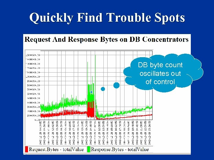 Quickly Find Trouble Spots DB byte count oscillates out of control