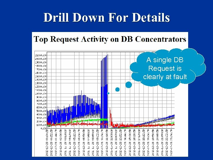 Drill Down For Details A single DB Request is clearly at fault