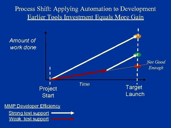 Process Shift: Applying Automation to Development Earlier Tools Investment Equals More Gain Amount of