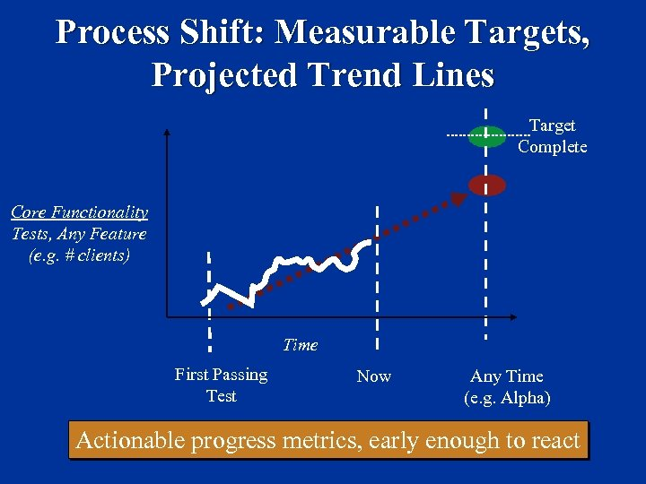 Process Shift: Measurable Targets, Projected Trend Lines Target Complete Core Functionality Tests, Any Feature