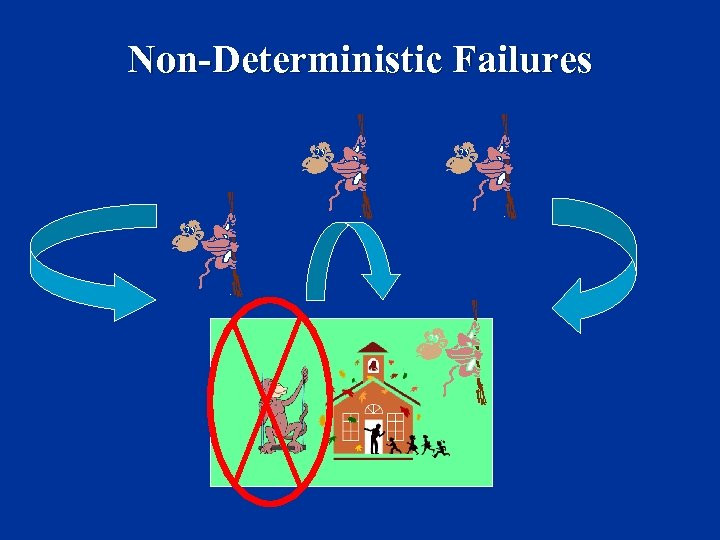 Non-Deterministic Failures