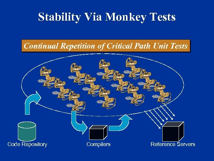 Stability Via Monkey Tests Continual Repetition of Critical Path Unit Tests Code Repository Compilers