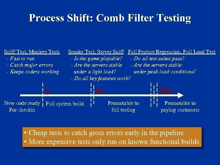 Process Shift: Comb Filter Testing Sniff Test, Monkey Tests - Fast to run -