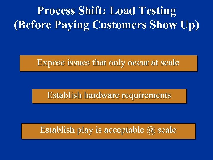 Process Shift: Load Testing (Before Paying Customers Show Up) Expose issues that only occur