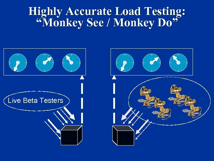 "Highly Accurate Load Testing: ""Monkey See / Monkey Do"" Sim Actions (Player Controlled) Sim"