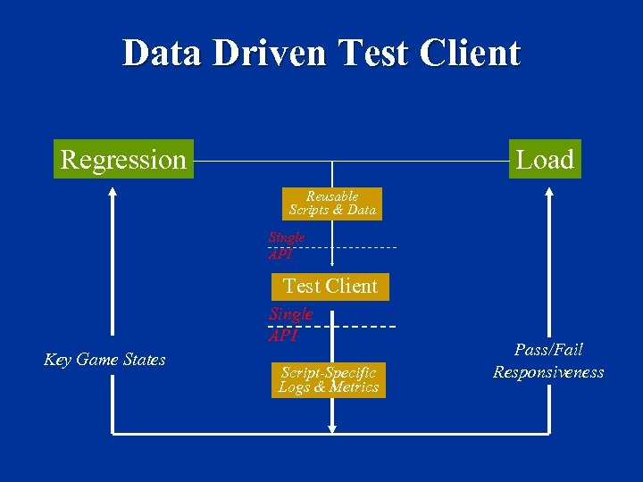 Data Driven Test Client Load Regression Reusable Scripts & Data Single API Test Client