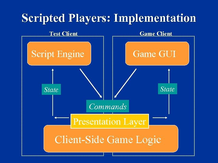 Scripted Players: Implementation Test Client Game Client Script Engine Game GUI State Commands Presentation