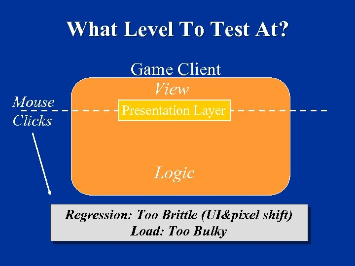 What Level To Test At? Mouse Clicks Game Client View Presentation Layer Logic Regression: