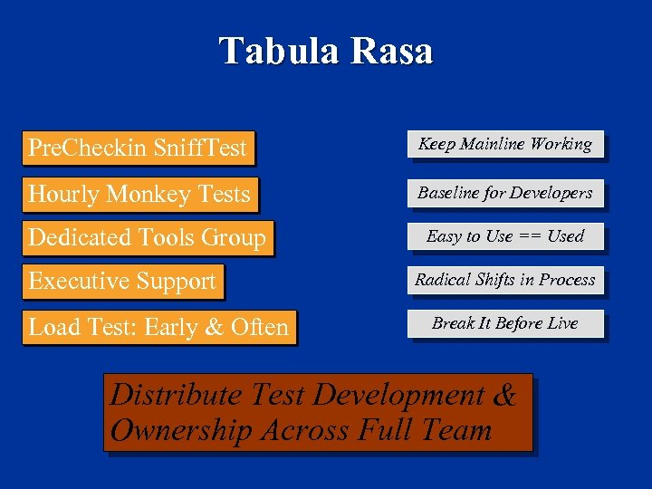Tabula Rasa Pre. Checkin Sniff. Test Keep Mainline Working Hourly Monkey Tests Baseline for