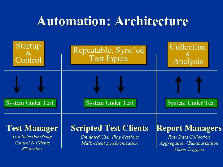 Automation: Architecture Startup & Control Repeatable, Sync'ed Test Inputs System Under Test Manager Test