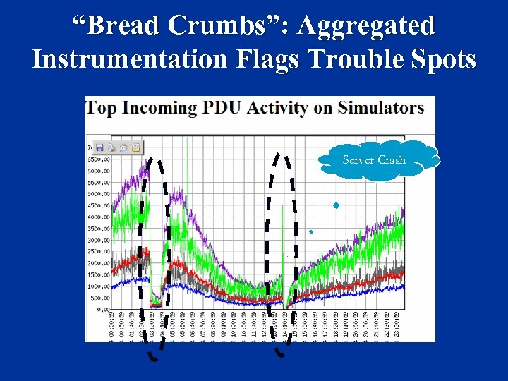 """Bread Crumbs"": Aggregated Instrumentation Flags Trouble Spots Server Crash"