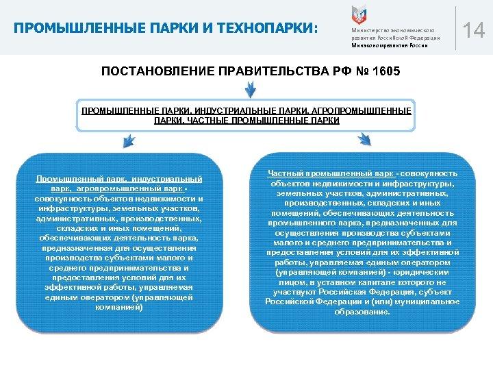 ПРОМЫШЛЕННЫЕ ПАРКИ И ТЕХНОПАРКИ: Министерство экономического развития Российской Федерации Минэкономразвития России ПОСТАНОВЛЕНИЕ ПРАВИТЕЛЬСТВА РФ