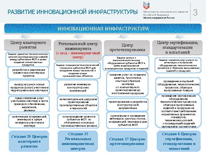 РАЗВИТИЕ ИННОВАЦИОННОЙ ИНФРАСТРУКТУРЫ Министерство экономического развития Российской Федерации Минэкономразвития России 3 ИННОВАЦИОННАЯ ИНФРАСТРУКТУРА Центр