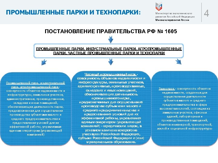 ПРОМЫШЛЕННЫЕ ПАРКИ И ТЕХНОПАРКИ: Министерство экономического развития Российской Федерации Минэкономразвития России 4 ПОСТАНОВЛЕНИЕ ПРАВИТЕЛЬСТВА