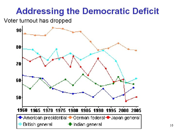 Addressing the Democratic Deficit Voter turnout has dropped 10