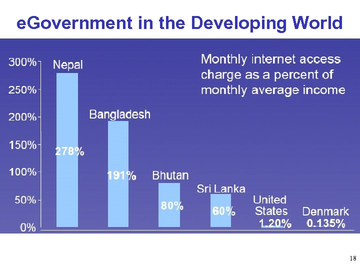 e. Government in the Developing World 18