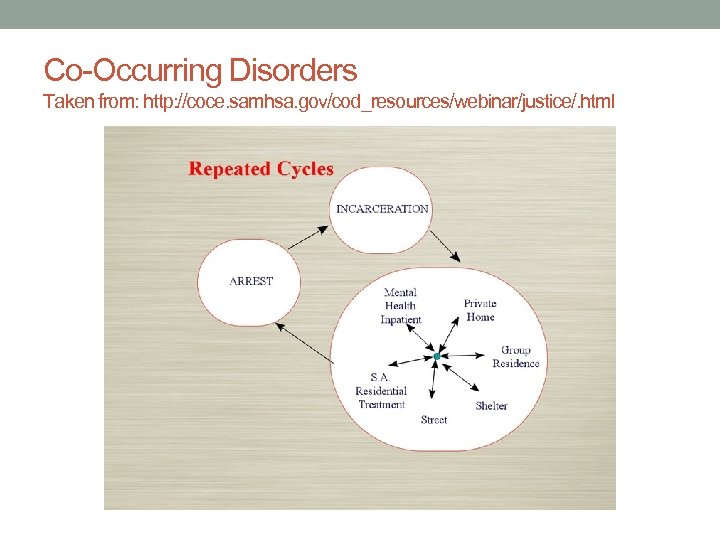 Co-Occurring Disorders Taken from: http: //coce. samhsa. gov/cod_resources/webinar/justice/. html