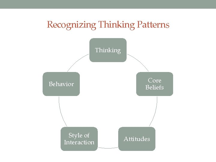Recognizing Thinking Patterns Thinking Behavior Style of Interaction Core Beliefs Attitudes