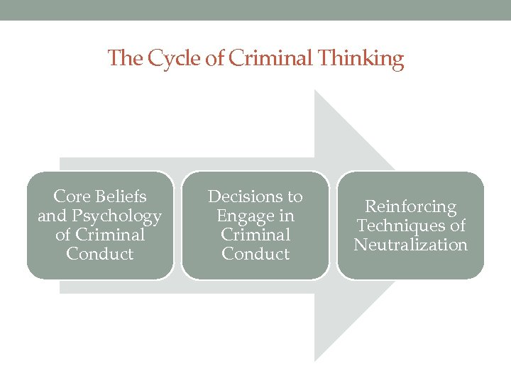 The Cycle of Criminal Thinking Core Beliefs and Psychology of Criminal Conduct Decisions to