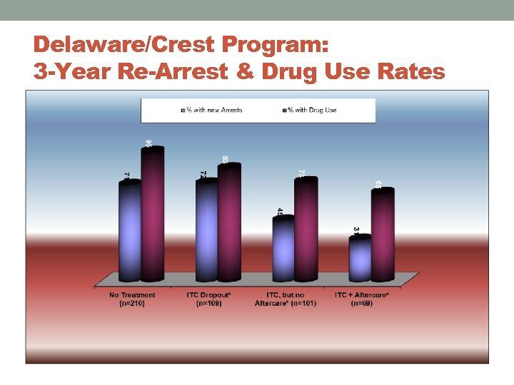 Delaware/Crest Program: 3 -Year Re-Arrest & Drug Use Rates