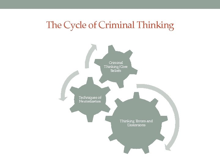 The Cycle of Criminal Thinking/Core Beliefs Techniques of Neutralization Thinking Errors and Distortions