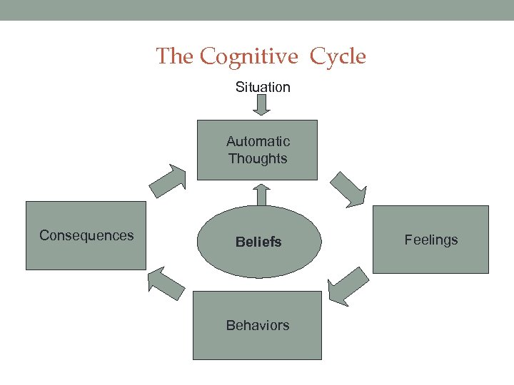 The Cognitive Cycle Situation Automatic Thoughts Consequences Beliefs Behaviors Feelings