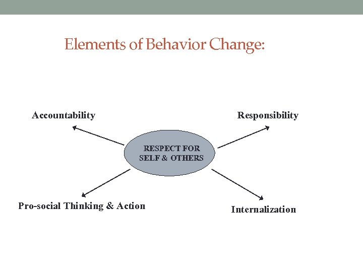 Elements of Behavior Change: Accountability Responsibility RESPECT FOR SELF & OTHERS Pro-social Thinking &