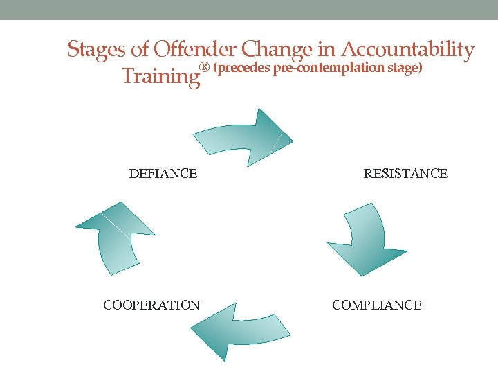 Stages of Offender Change in Accountability ® (precedes pre-contemplation stage) Training Stage I: DEFIANCE