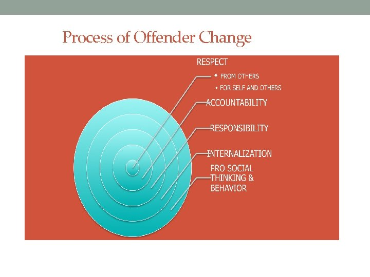 Process of Offender Change