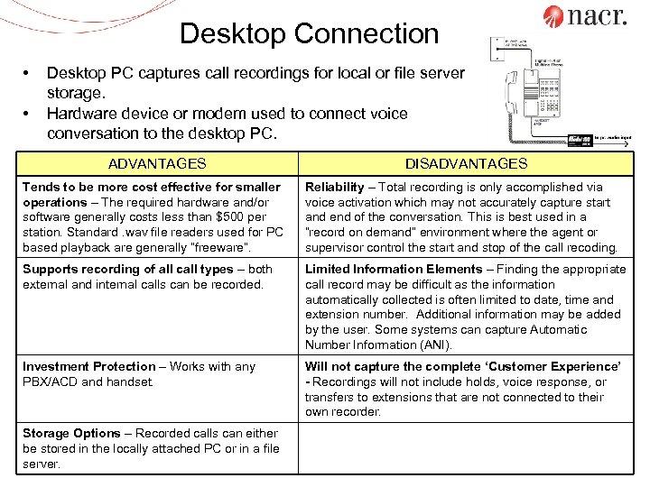 Desktop Connection • • Desktop PC captures call recordings for local or file server