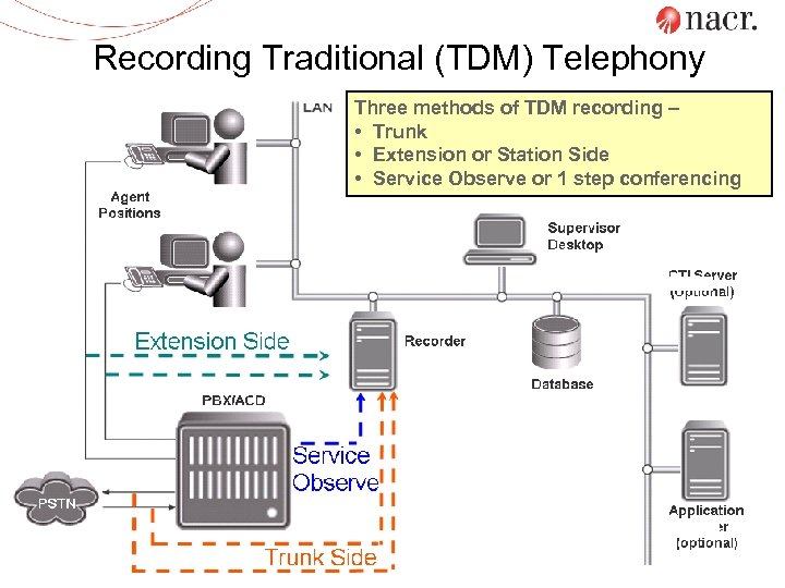 Recording Traditional (TDM) Telephony Three methods of TDM recording – • Trunk • Extension