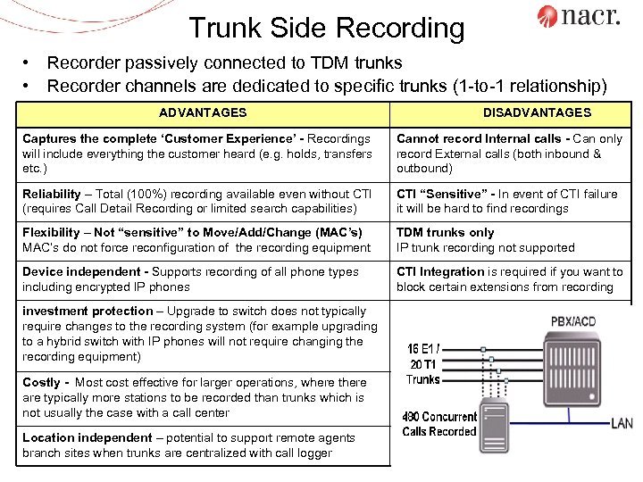 Trunk Side Recording • Recorder passively connected to TDM trunks • Recorder channels are