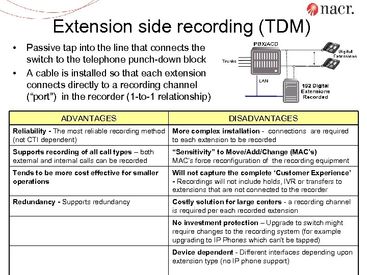 Extension side recording (TDM) • • Passive tap into the line that connects the