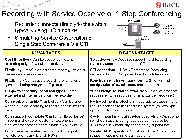Recording with Service Observe or 1 Step Conferencing • Recorder connects directly to the