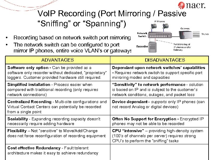 """Vo. IP Recording (Port Mirroring / Passive """"Sniffing"""" or """"Spanning"""") • • Recording based"""