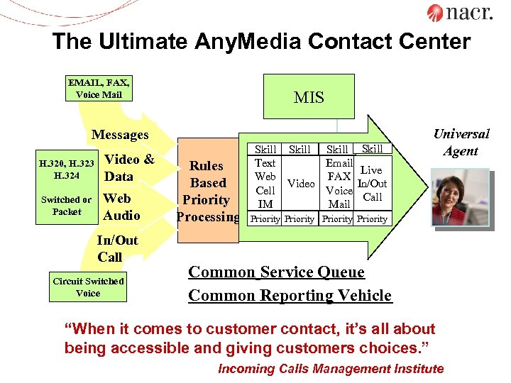 The Ultimate Any. Media Contact Center EMAIL, FAX, Voice Mail MIS Messages H. 320,