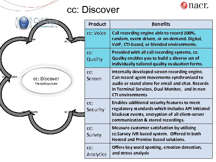 cc: Discover Product Benefits cc: Voice cc: Quality cc: Voice cc: Analytics Call recording
